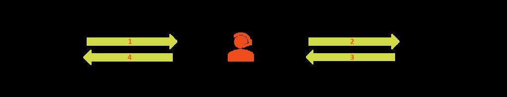 Online Broker Vergleich - Funktionsweise eines Online Brokers