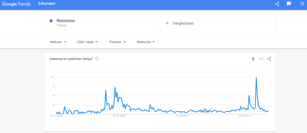 Google Trends Suchabfrage